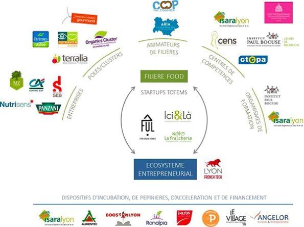 Foodtech Lyon AURA